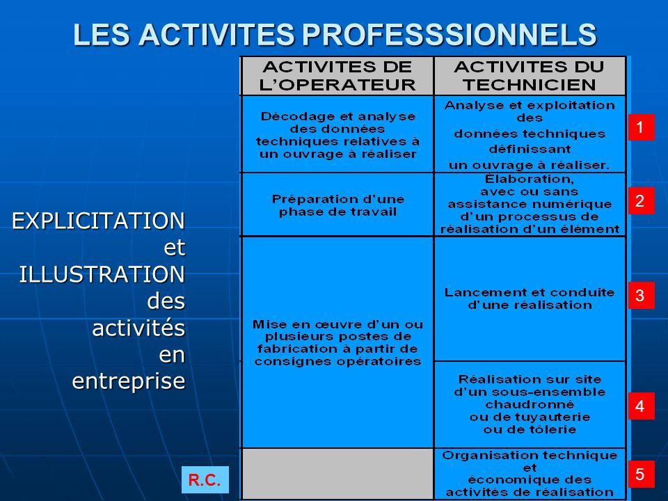 LES ACTIVITES PROFESSSIONNELS EXPLICITATIONetILLUSTRATIONdesactivitésenentreprise 1 3 4 5 2 R.C.