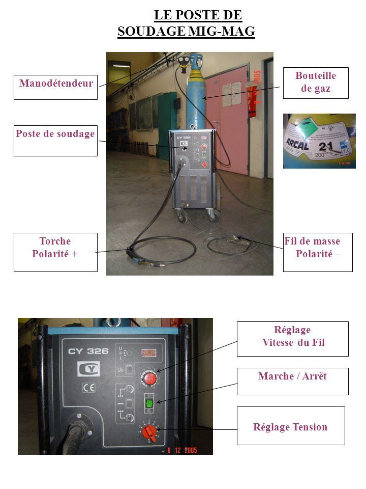 Bouteille de gaz Poste de soudage Torche Polarité + Fil de masse Polarité - Manodétendeur Marche / Arrêt Réglage Tension Réglage Vitesse du Fil LE POS