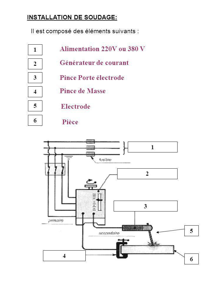 2 3 4 5 6 1 1 2 3 4 5 6 Alimentation 220V ou 380 V Générateur de courant Pince Porte électrode Pince de Masse Electrode Pièce INSTALLATION DE SOUDAGE: