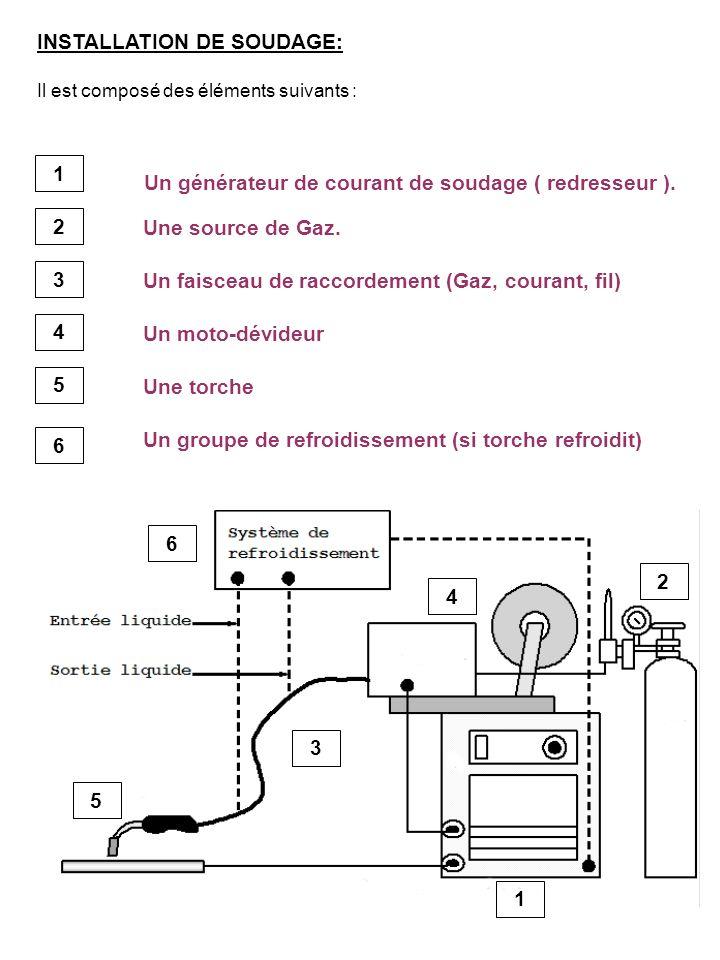 1 2 3 4 5 6 INSTALLATION DE SOUDAGE: Il est composé des éléments suivants : Un générateur de courant de soudage ( redresseur ). Une source de Gaz. Un
