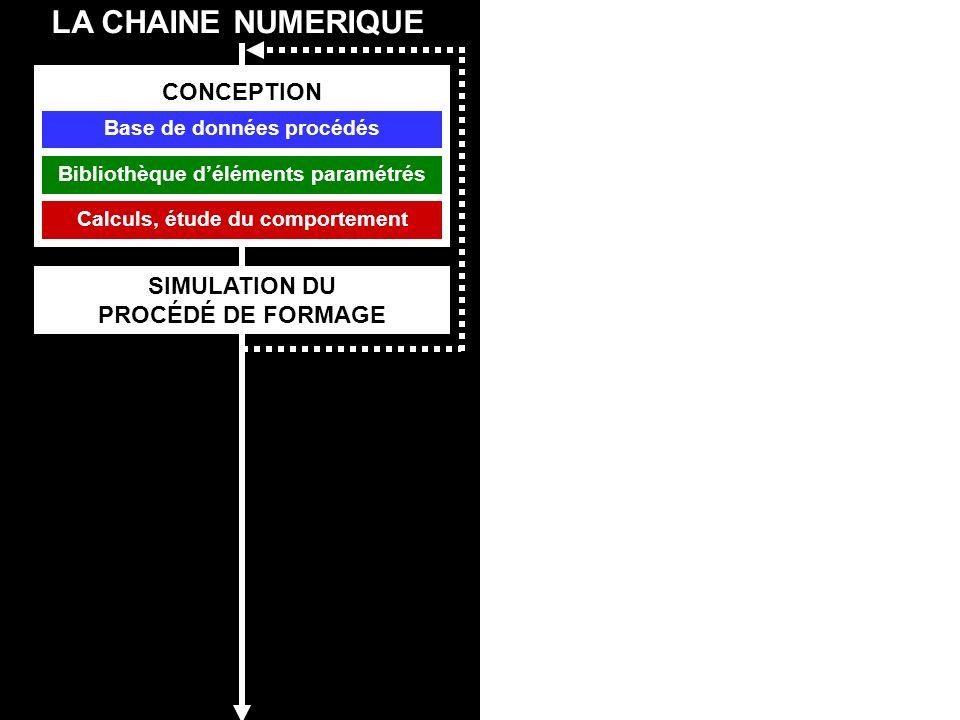 LA CHAINE NUMERIQUE SIMULATION DU PROCÉDÉ DE FORMAGE CONCEPTION DEVELOPPEMENT Base de données procédés Calculs, étude du comportement Bibliothèque déléments paramétrés