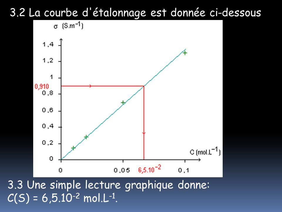 3.2 La courbe d'étalonnage est donnée ci-dessous 3.3 Une simple lecture graphique donne: C(S) = 6,5.10 -2 mol.L -1.