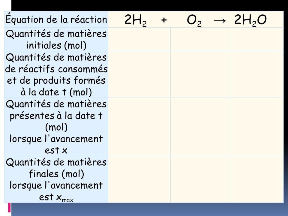 Équation de la réaction 2H 2 + O 2 2H 2 O Quantités de matières initiales (mol) Quantités de matières de réactifs consommés et de produits formés à la