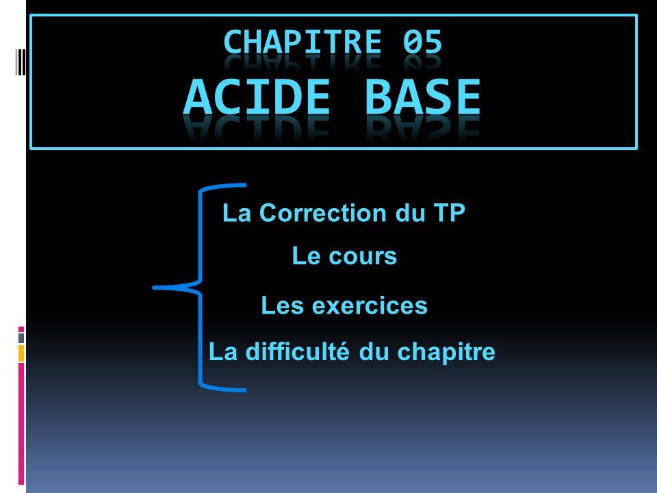 1-Rappel pH 07 14 acide basique neutre
