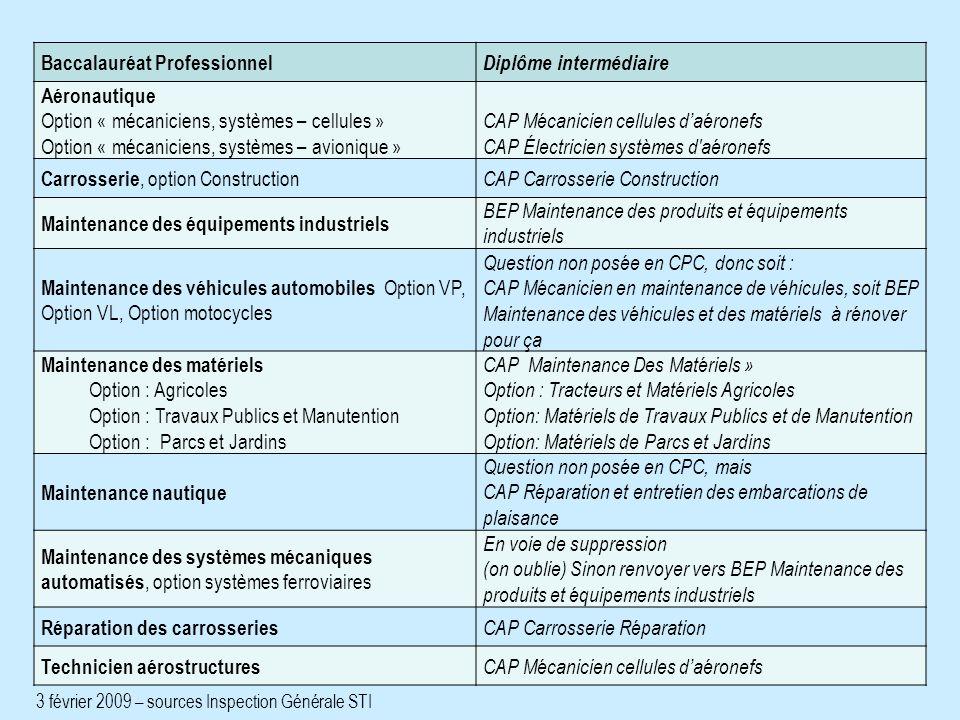 3 février 2009 – sources Inspection Générale STI Baccalauréat Professionnel Diplôme intermédiaire Aéronautique Option « mécaniciens, systèmes – cellul