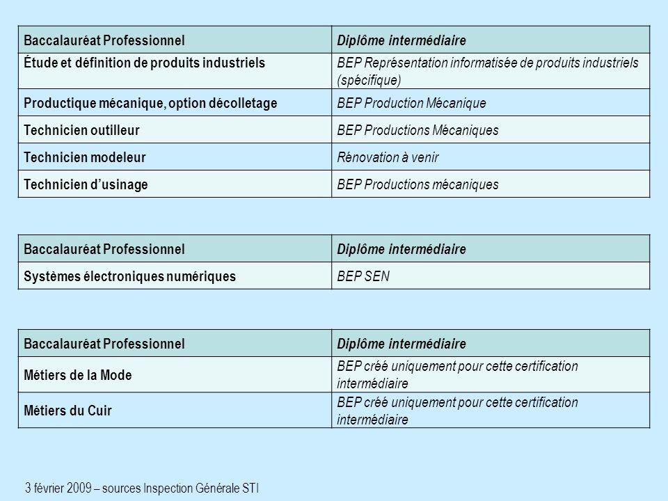 Baccalauréat Professionnel Diplôme intermédiaire Étude et définition de produits industriels BEP Représentation informatisée de produits industriels (