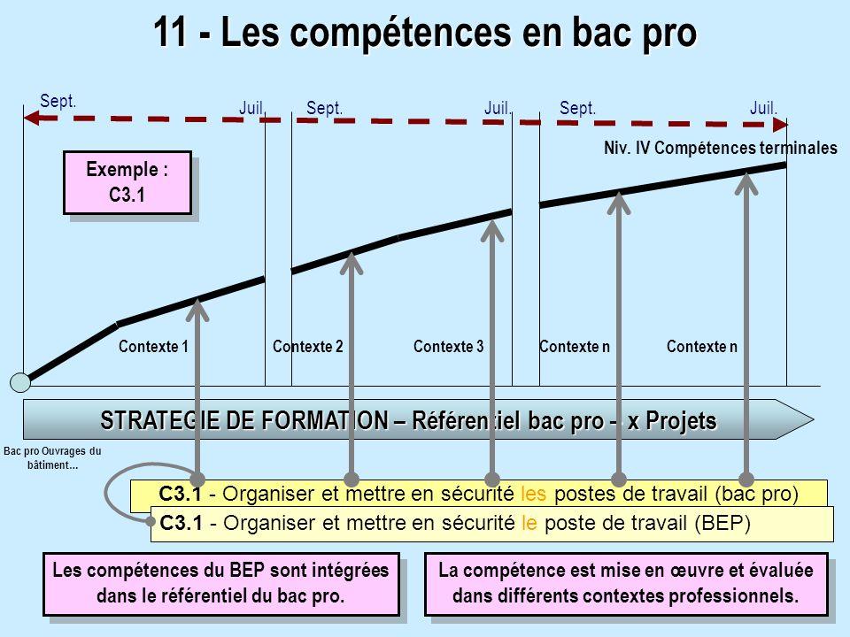 C3.1 - Organiser et mettre en sécurité les postes de travail (bac pro) 11 - Les compétences en bac pro Niv. IV Compétences terminales STRATEGIE DE FOR