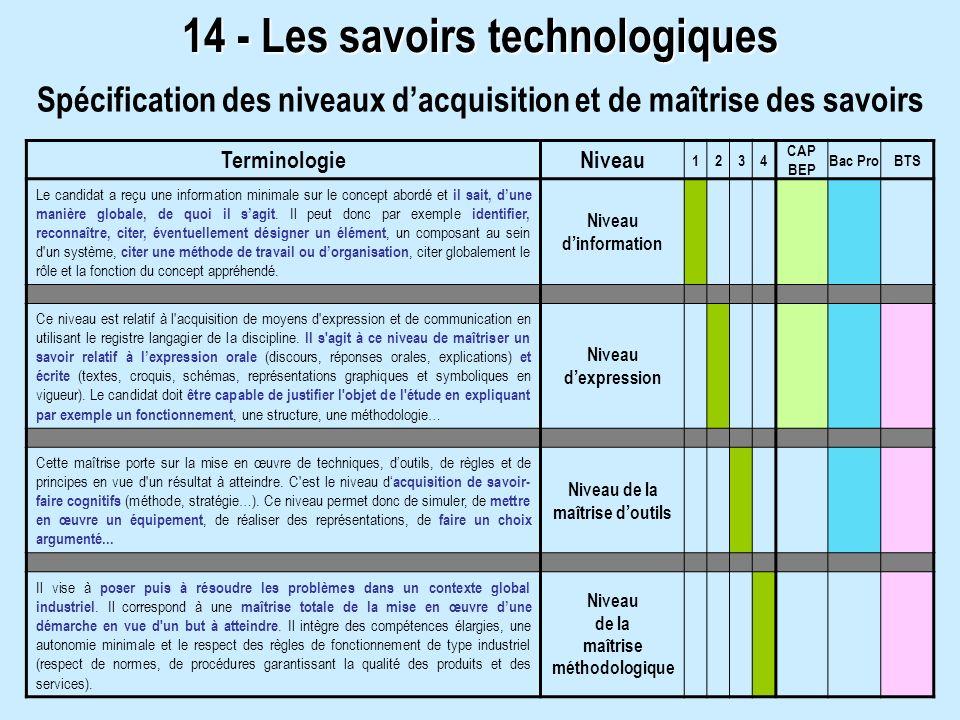 14 - Les savoirs technologiques Spécification des niveaux dacquisition et de maîtrise des savoirs Terminologie Niveau 1234 CAP BEP Bac ProBTS Le candi