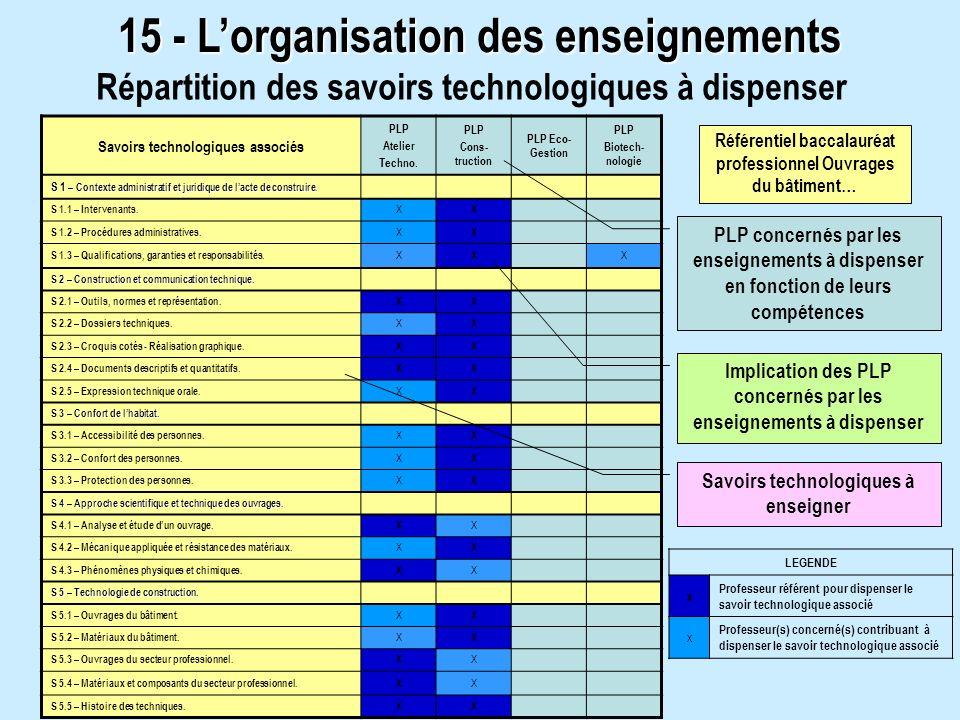 15 - Lorganisation des enseignements Répartition des savoirs technologiques à dispenser Savoirs technologiques associés PLP Atelier Techno. PLP Cons-
