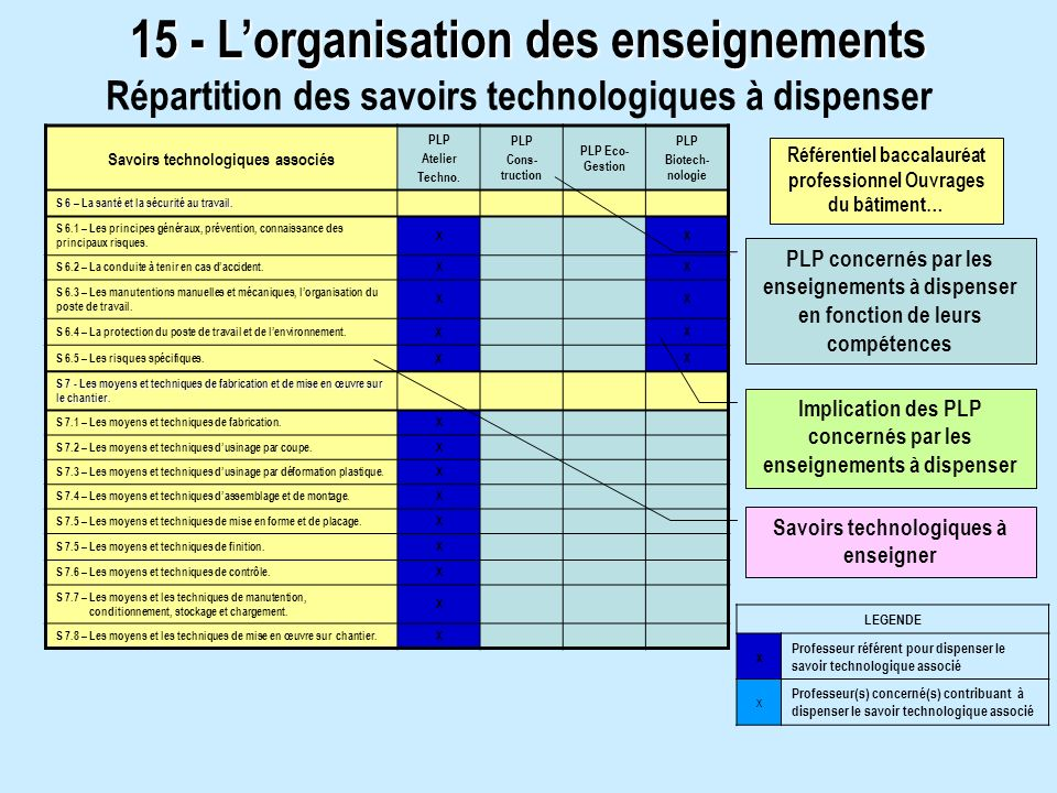 15 - Lorganisation des enseignements Répartition des savoirs technologiques à dispenser Savoirs technologiques associés PLP Atelier Techno.