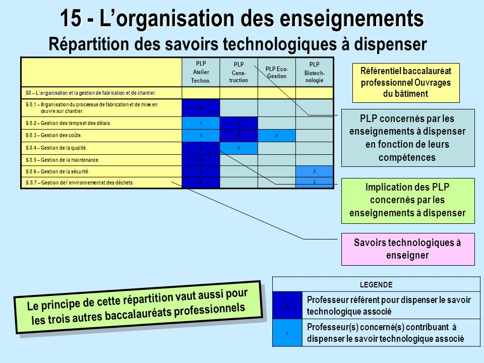 15 - Lorganisation des enseignements Répartition des savoirs technologiques à dispenser PLP Atelier Techno. PLP Cons- truction PLP Eco- Gestion PLP Bi