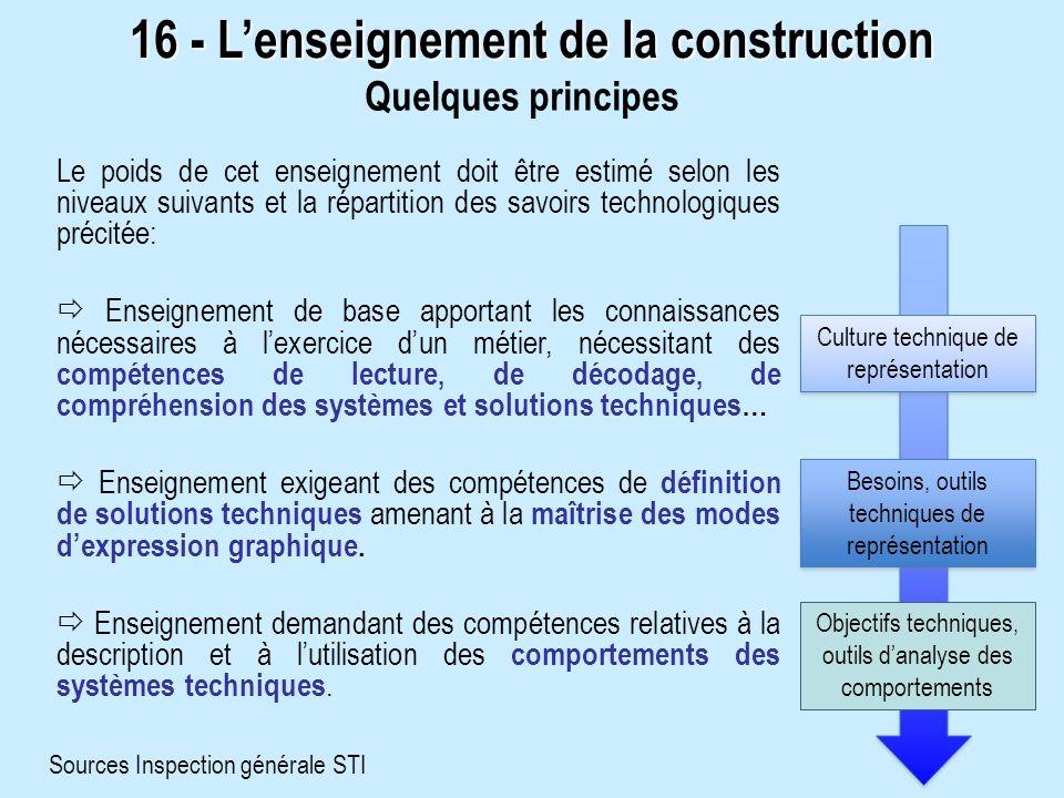 16 - Lenseignement de la construction Quelques principes Le poids de cet enseignement doit être estimé selon les niveaux suivants et la répartition de