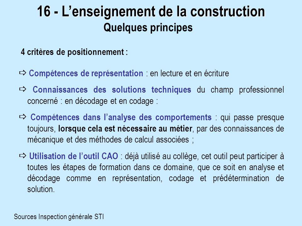 16 - Lenseignement de la construction Quelques principes 4 critères de positionnement : Compétences de représentation : en lecture et en écriture Conn