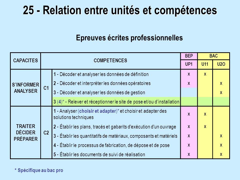 25 - Relation entre unités et compétences CAPACITESCOMPETENCES BEPBAC UP1U11U2O SINFORMER ANALYSER C1 1 - Décoder et analyser les données de définitio