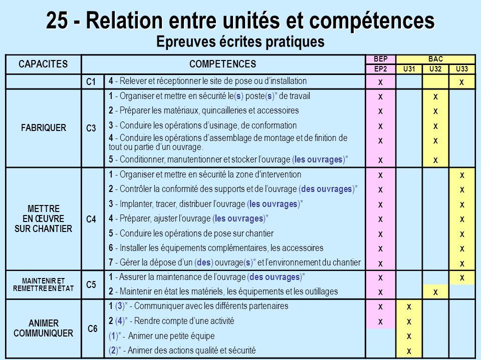 25 - Relation entre unités et compétences CAPACITESCOMPETENCES BEPBAC EP2U31U32U33 C1 4 - Relever et réceptionner le site de pose ou dinstallation XX