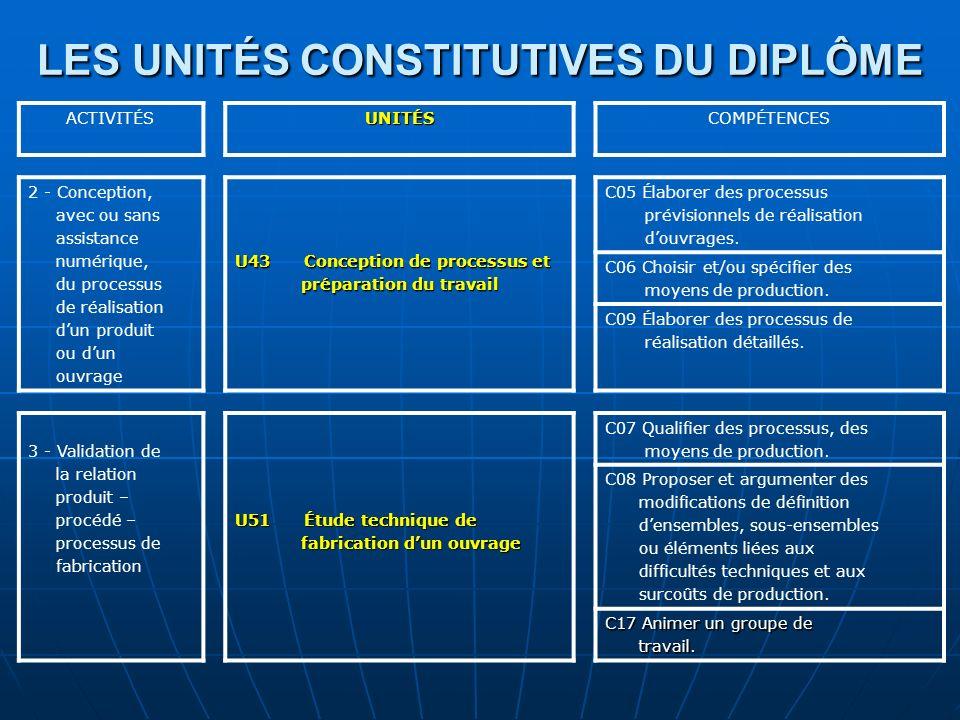 LES UNITÉS CONSTITUTIVES DU DIPLÔME ACTIVITÉSUNITÉSCOMPÉTENCES 2 - Conception, avec ou sans assistance numérique, du processus de réalisation dun prod