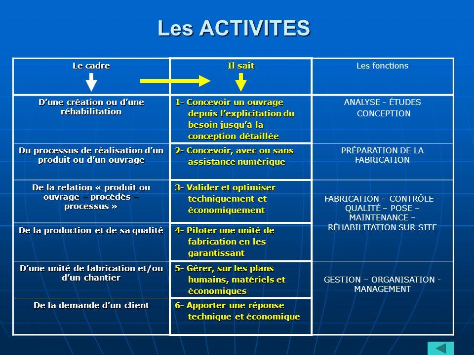 Les ACTIVITES Le cadre Il sait Les fonctions Dune création ou dune réhabilitation 1- Concevoir un ouvrage depuis lexplicitation du depuis lexplicitati