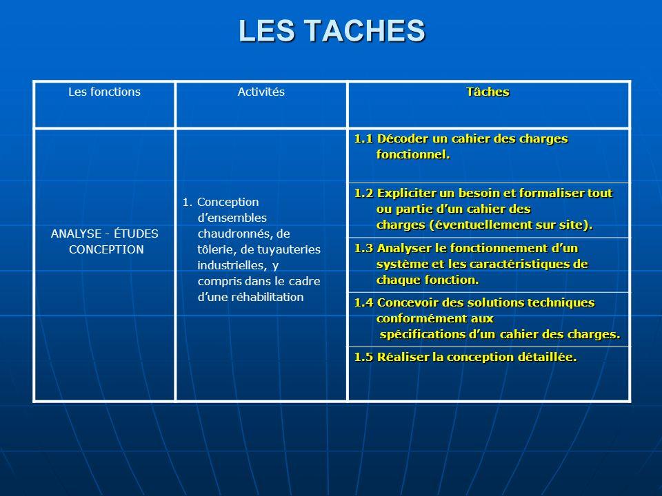 LES TACHES Les fonctionsActivitésTâches ANALYSE - ÉTUDES CONCEPTION 1. Conception densembles chaudronnés, de tôlerie, de tuyauteries industrielles, y
