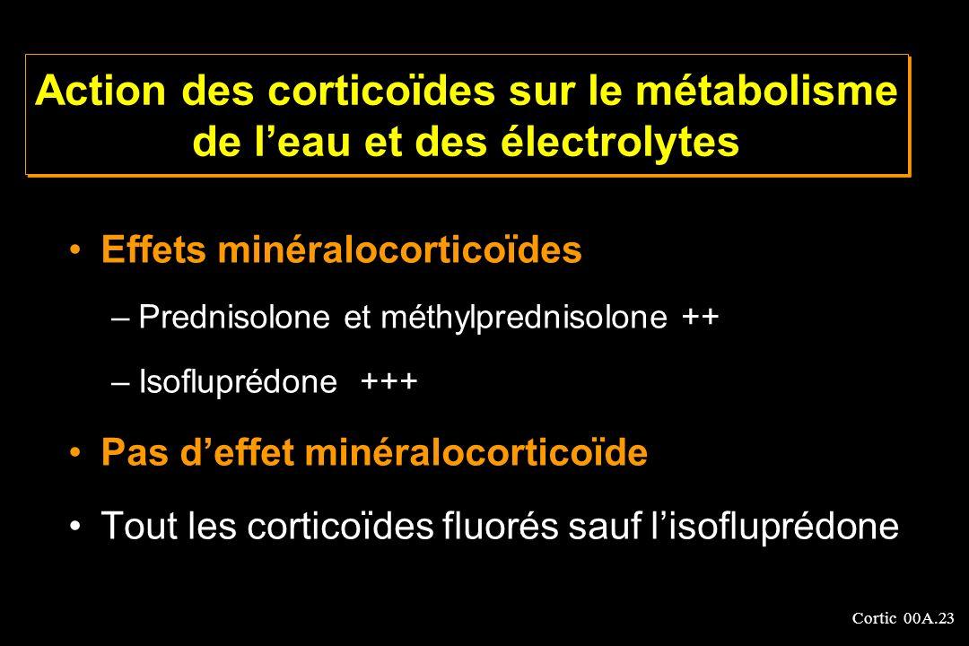 Cortic 00A.23 Action des corticoïdes sur le métabolisme de leau et des électrolytes Effets minéralocorticoïdes –Prednisolone et méthylprednisolone ++