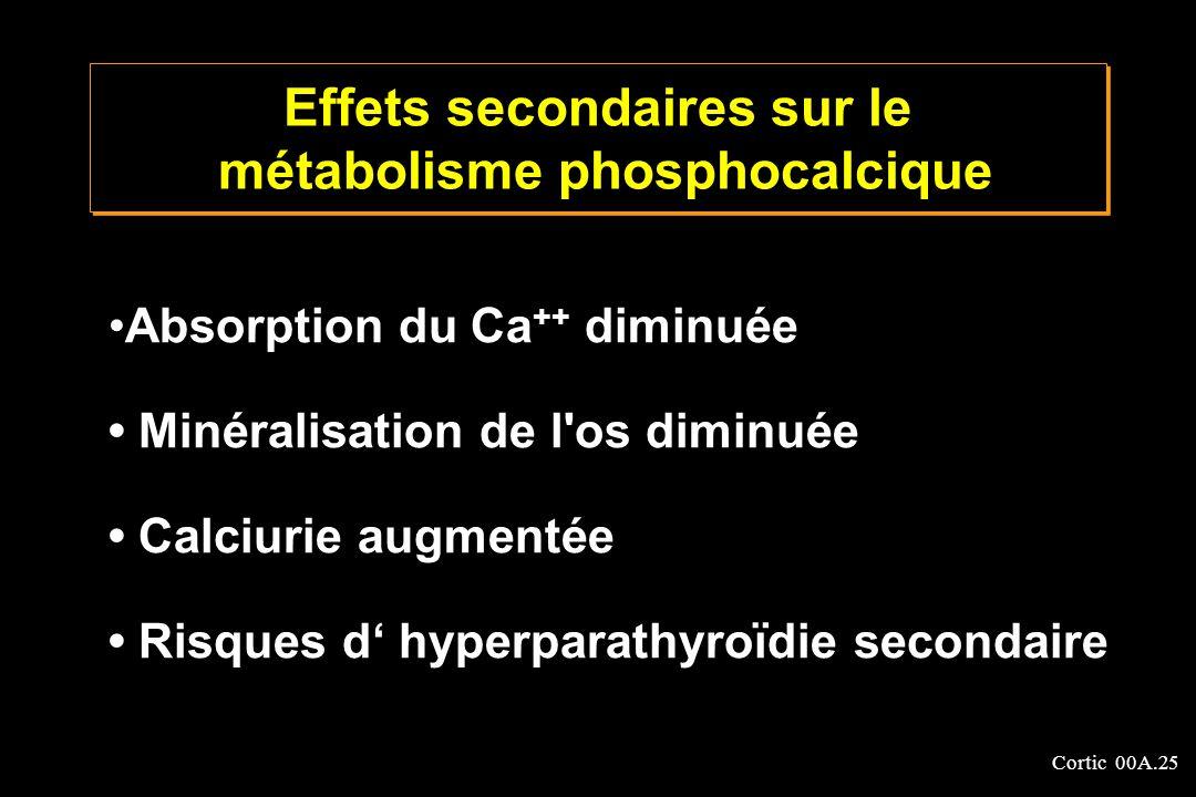 Cortic 00A.25 Absorption du Ca ++ diminuée Minéralisation de l'os diminuée Calciurie augmentée Risques d hyperparathyroïdie secondaire Effets secondai