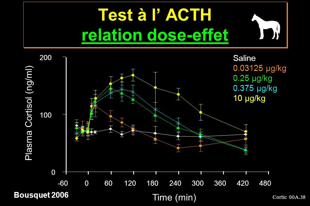 Cortic 00A.38 Test à l ACTH relation dose-effet relation dose-effet Test à l ACTH relation dose-effet relation dose-effet 0 100 200 -60060120180240300