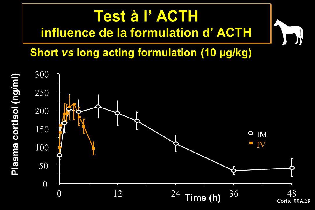 Cortic 00A.39 Test à l ACTH influence de la formulation d ACTH Short vs long acting formulation (10 µg/kg) 0 50 100 150 200 250 300 012243648 Time (h)