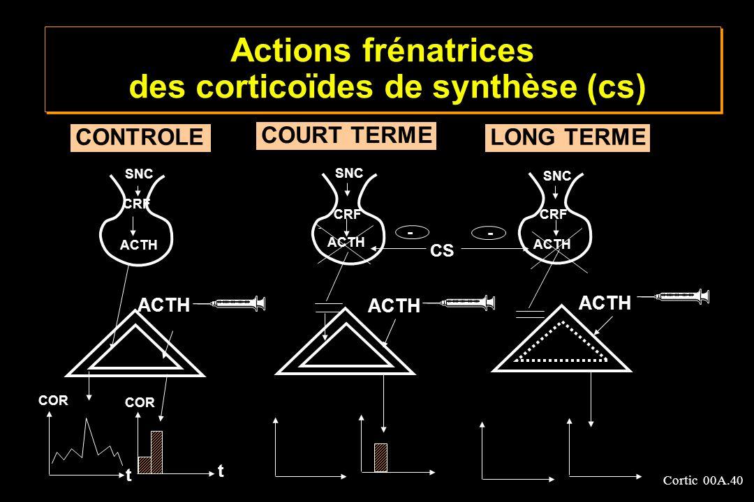 Cortic 00A.40 CONTROLE COURT TERME LONG TERME SNC - - ACTH COR CS CRF COR t t Actions frénatrices des corticoïdes de synthèse (cs) ACTH