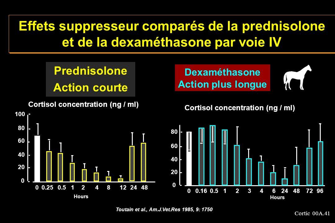 Cortic 00A.41 Prednisolone Action courte Effets suppresseur comparés de la prednisolone et de la dexaméthasone par voie IV 0 0 20 40 60 80 0.160.51234