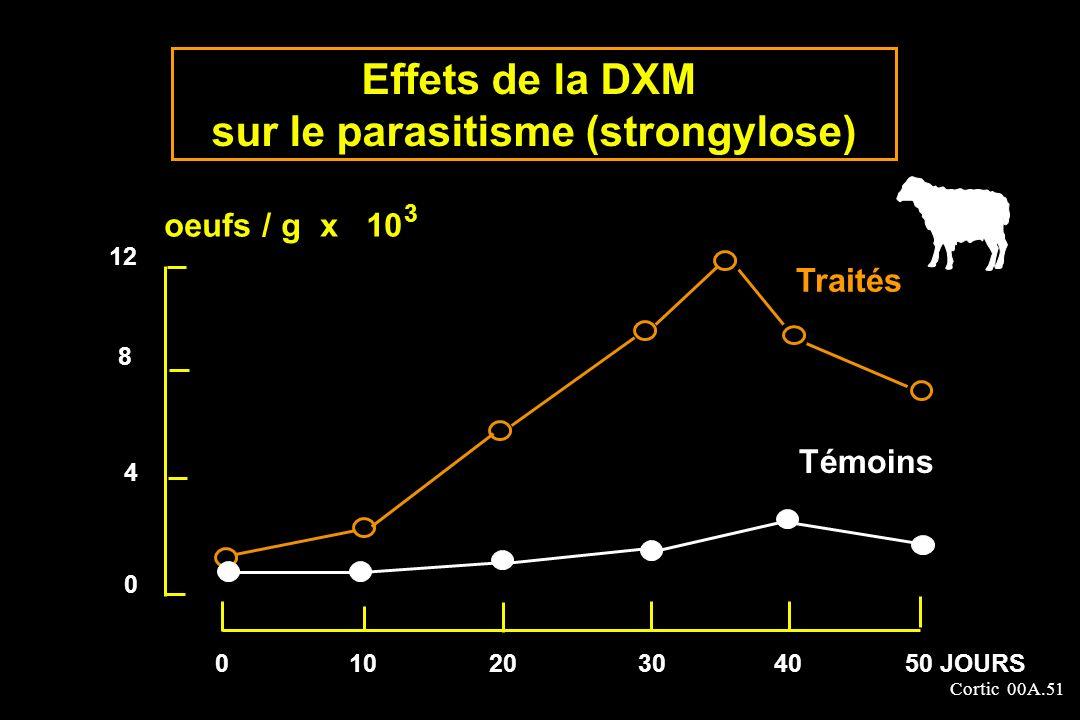 Cortic 00A.51 Effets de la DXM sur le parasitisme (strongylose) 12 8 4 0 oeufs / g x 10 3 Traités Témoins 01020304050 JOURS