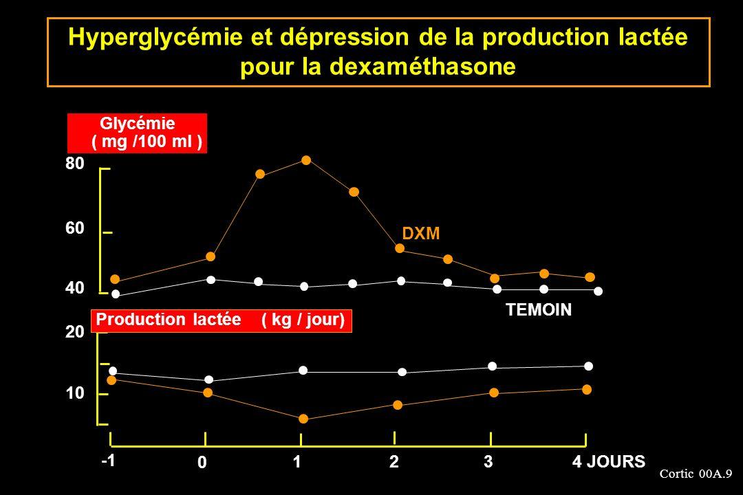 Cortic 00A.9 80 60 40 20 10 Glycémie ( mg /100 ml ) Production lactée ( kg / jour) DXM TEMOIN 0 1234 JOURS Hyperglycémie et dépression de la productio
