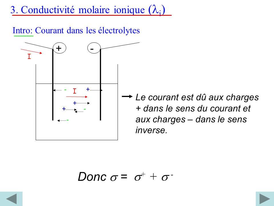 3. Conductivité molaire ionique ( i ) Intro: Courant dans les électrolytes I I +- - - -+ + + Le courant est dû aux charges + dans le sens du courant e