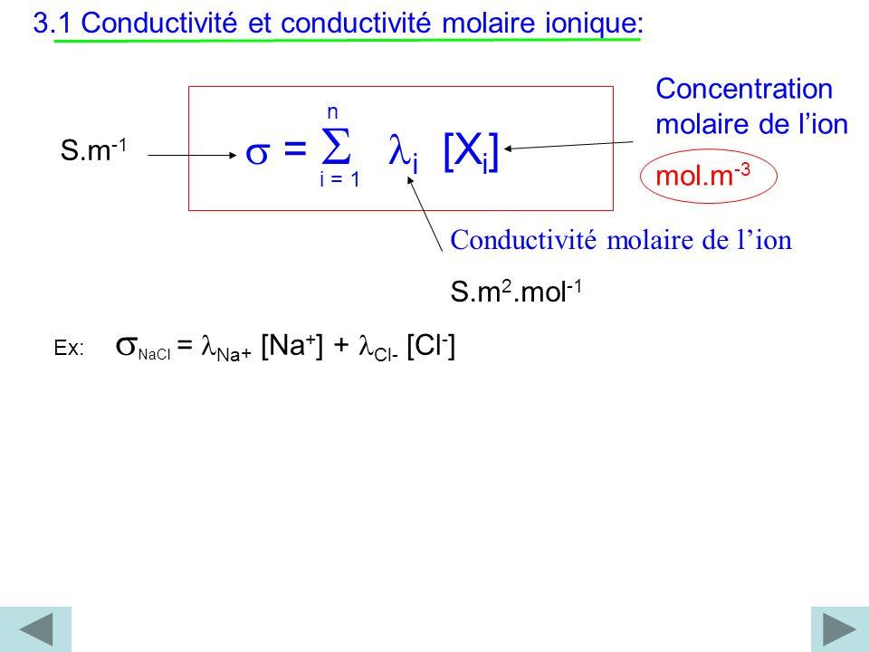 3.1 Conductivité et conductivité molaire ionique: = i [X i ] n i = 1 S.m -1 Conductivité molaire de lion S.m 2.mol -1 Concentration molaire de lion mo