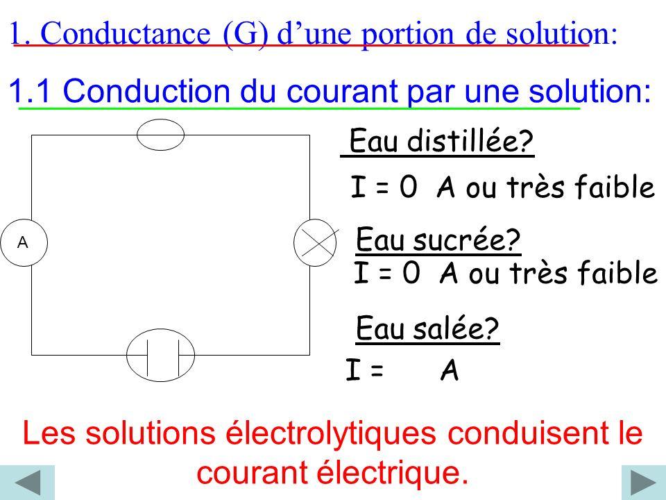 1. Conductance (G) dune portion de solution: A Eau distillée? Eau sucrée? Eau salée? I = 0 A ou très faible Les solutions électrolytiques conduisent l