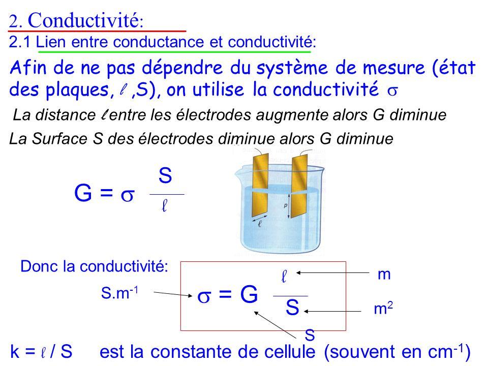 2. Conductivité : 2.1 Lien entre conductance et conductivité: La conductance dépend de La distance l entre les électrodes augmente alors G diminue La