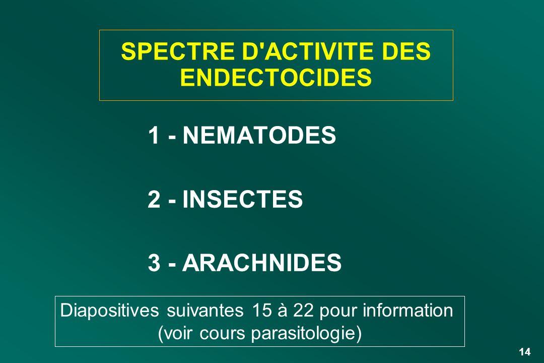 14 SPECTRE D'ACTIVITE DES ENDECTOCIDES 1 - NEMATODES 2 - INSECTES 3 - ARACHNIDES Diapositives suivantes 15 à 22 pour information (voir cours parasitol