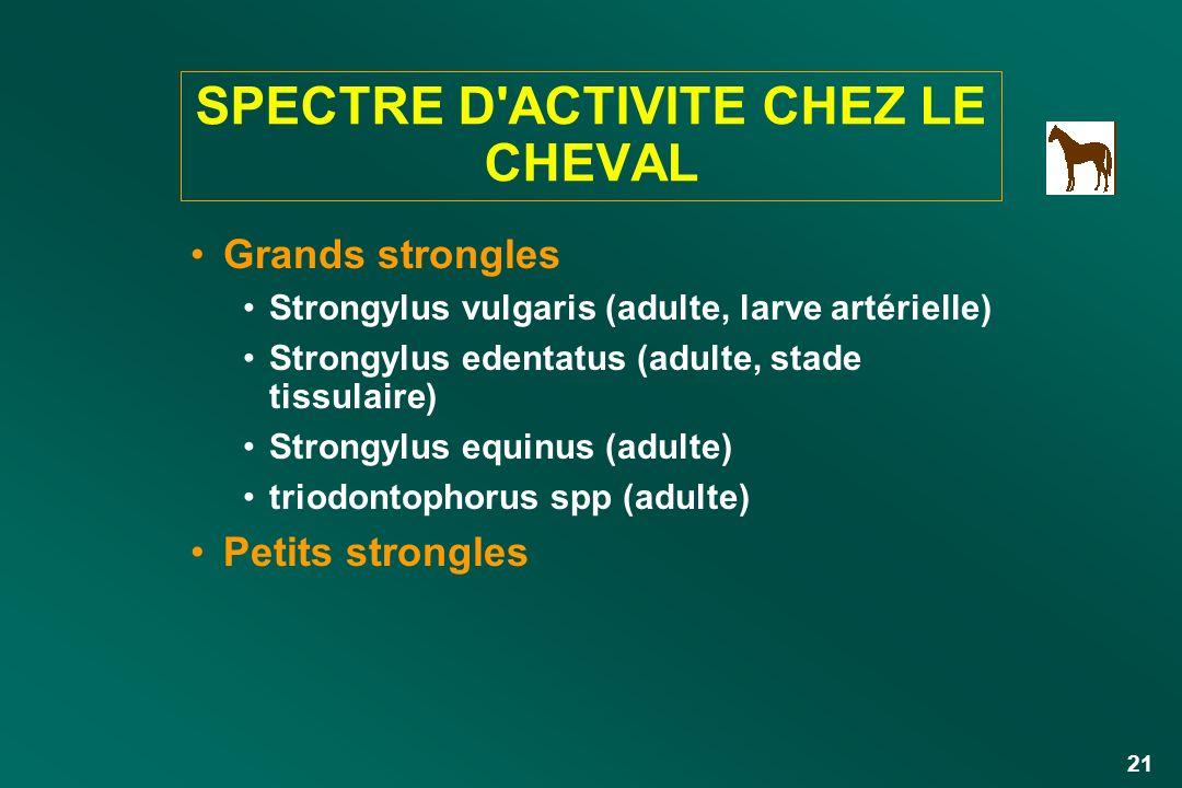 21 SPECTRE D'ACTIVITE CHEZ LE CHEVAL Grands strongles Strongylus vulgaris (adulte, larve artérielle) Strongylus edentatus (adulte, stade tissulaire) S