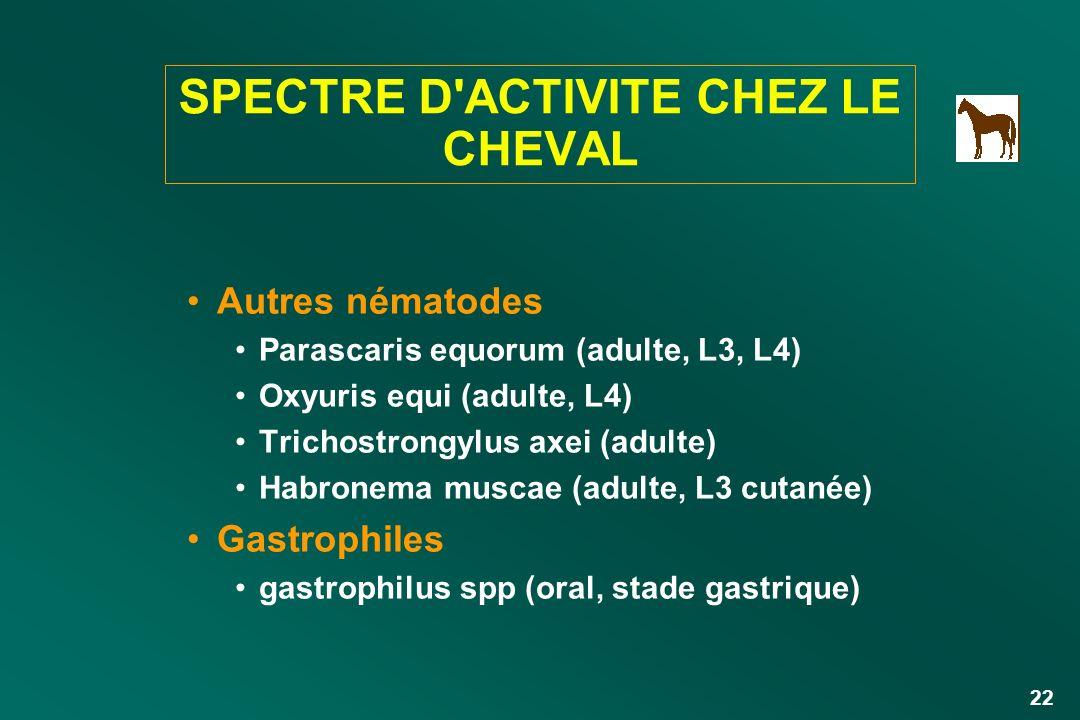 22 SPECTRE D'ACTIVITE CHEZ LE CHEVAL Autres nématodes Parascaris equorum (adulte, L3, L4) Oxyuris equi (adulte, L4) Trichostrongylus axei (adulte) Hab