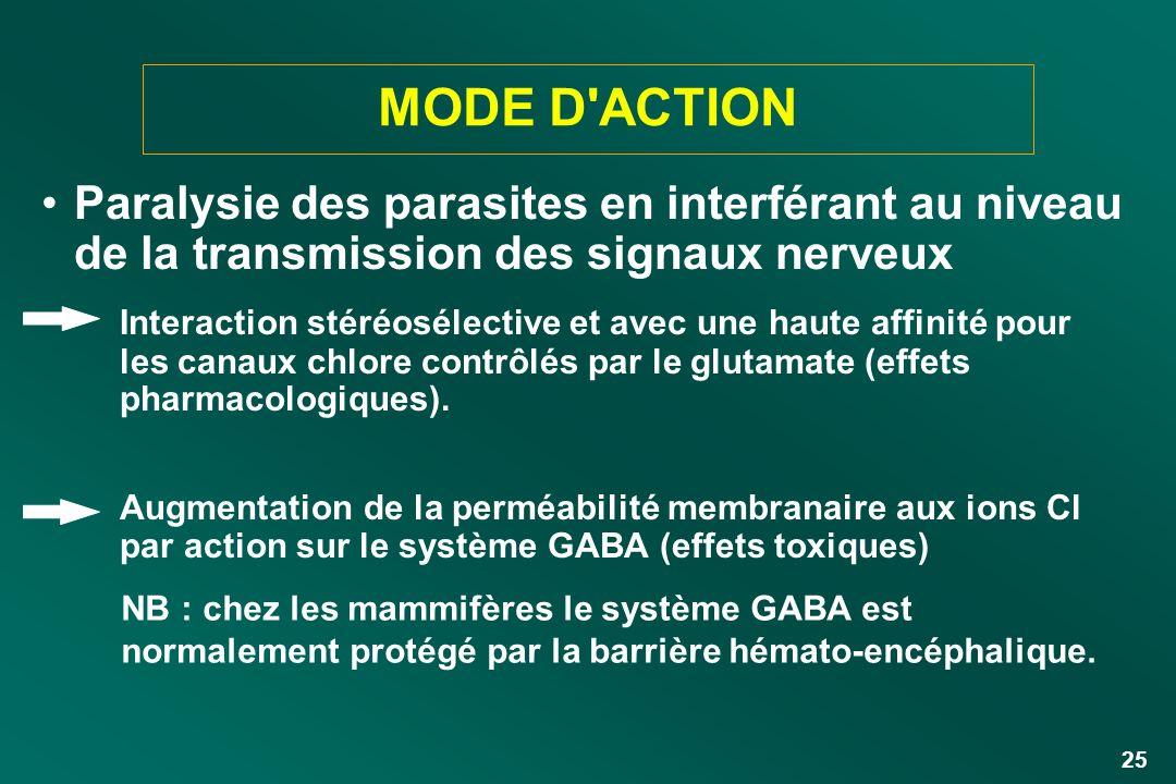 25 MODE D'ACTION Paralysie des parasites en interférant au niveau de la transmission des signaux nerveux Interaction stéréosélective et avec une haute