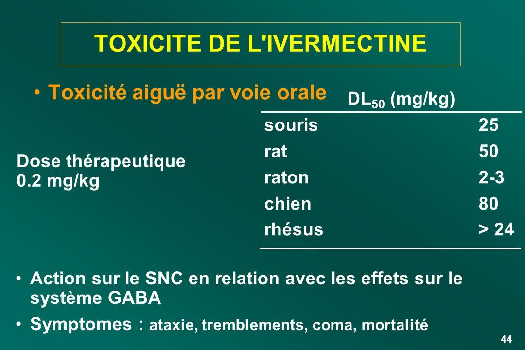 44 TOXICITE DE L'IVERMECTINE Toxicité aiguë par voie orale DL 50 (mg/kg) souris rat raton chien rhésus 25 50 2-3 80 > 24 Dose thérapeutique 0.2 mg/kg
