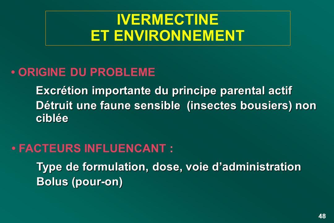 48 FACTEURS INFLUENCANT : Type de formulation, dose, voie dadministration Bolus (pour-on) ORIGINE DU PROBLEME Excrétion importante du principe parenta