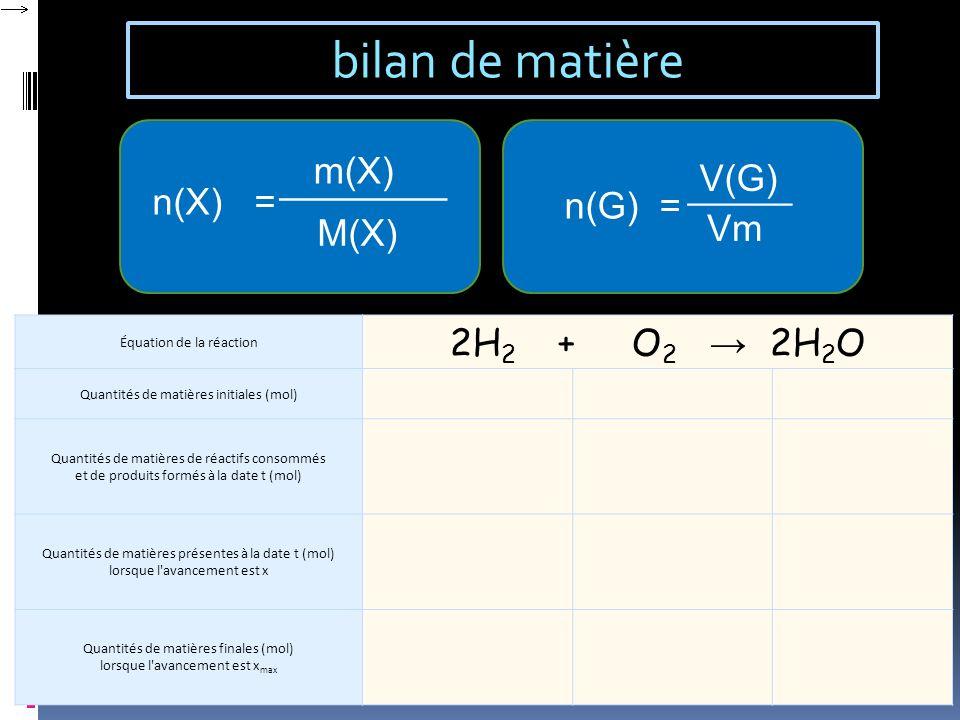 bilan de matière n(X) = n(G) = m(X) ________ M(X) V(G) Vm _____ Équation de la réaction 2H 2 + O 2 2H 2 O Quantités de matières initiales (mol) Quanti
