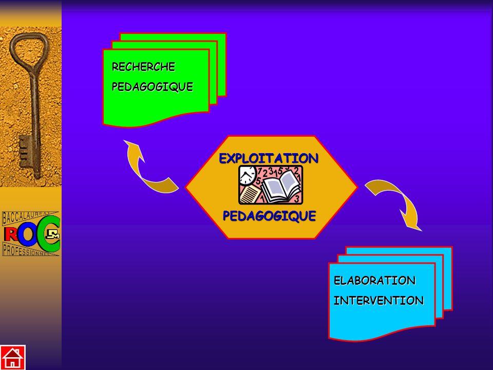 EXPLOITATION PEDAGOGIQUE RECHERCHEPEDAGOGIQUE ELABORATIONINTERVENTION