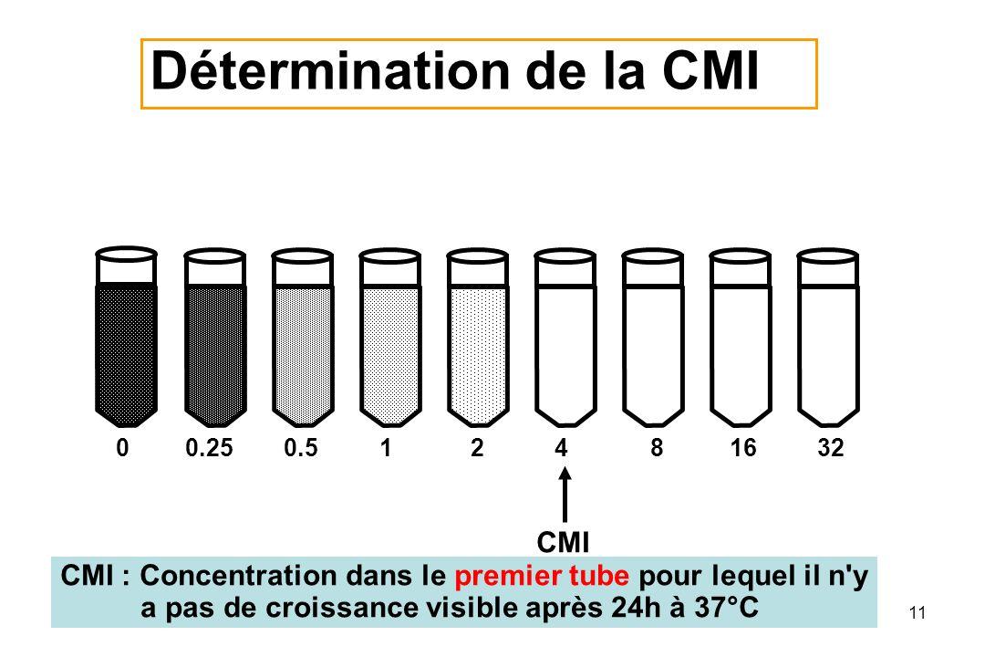 11 00.250.512481632 CMI : Concentration dans le premier tube pour lequel il n y a pas de croissance visible après 24h à 37°C CMI Détermination de la CMI