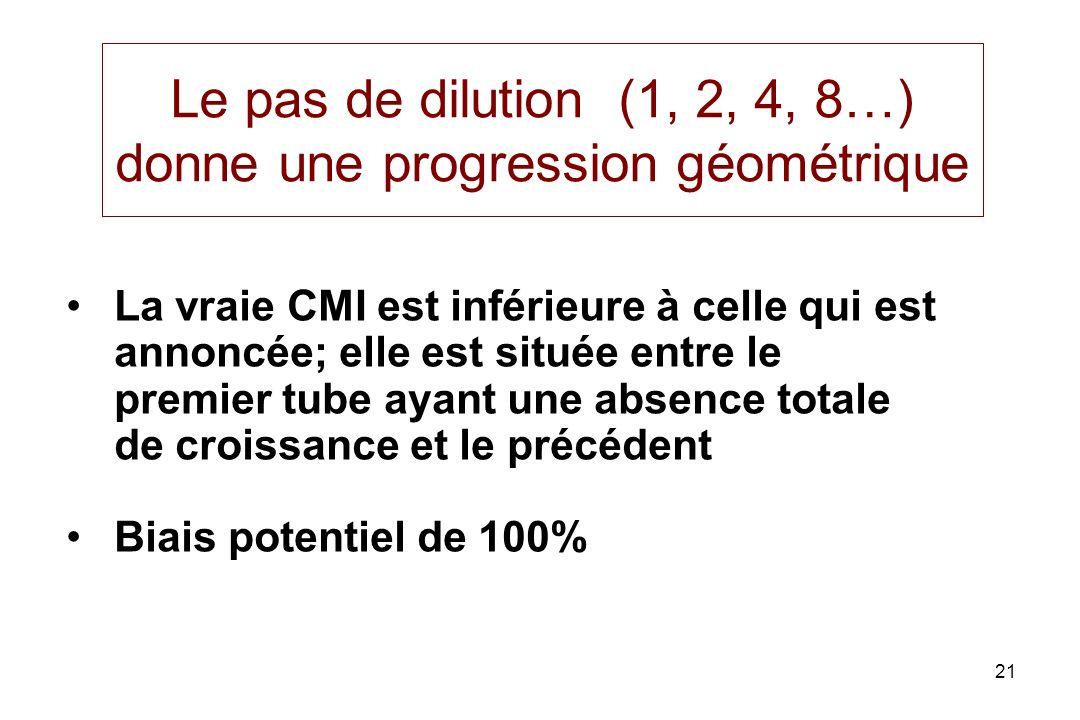 21 Le pas de dilution (1, 2, 4, 8…) donne une progression géométrique La vraie CMI est inférieure à celle qui est annoncée; elle est située entre le premier tube ayant une absence totale de croissance et le précédent Biais potentiel de 100%