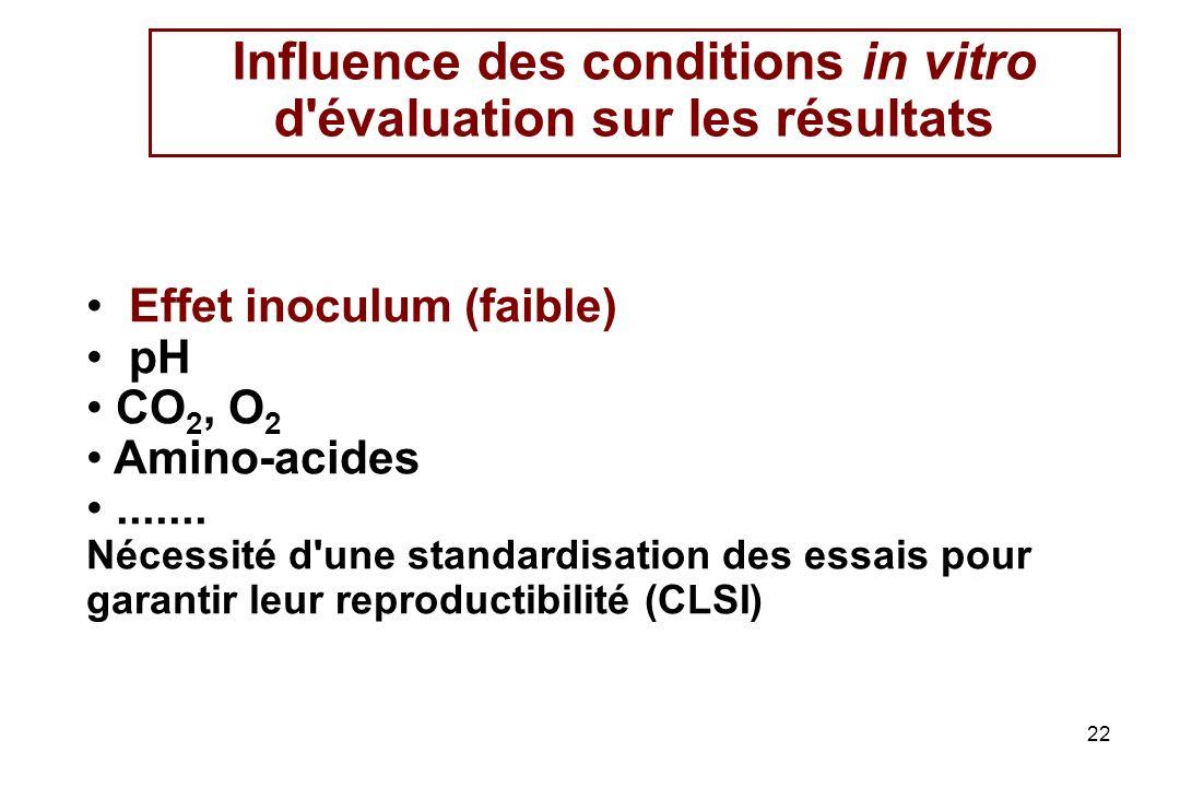 22 Effet inoculum (faible) pH CO 2, O 2 Amino-acides.......