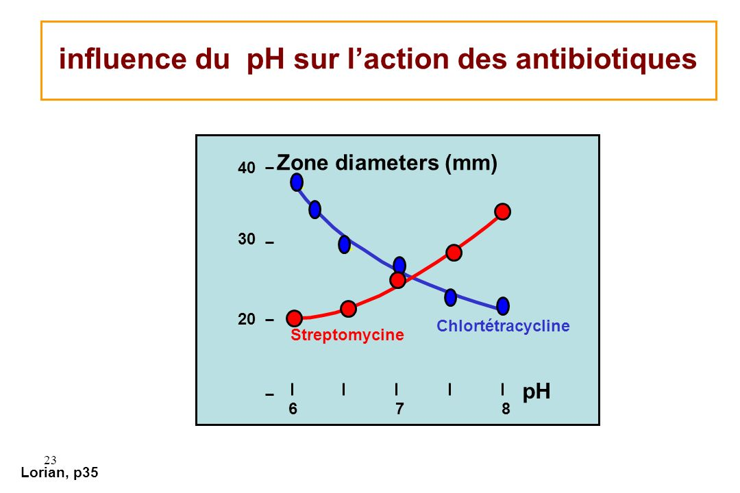 23 Lorian, p35 influence du pH sur laction des antibiotiques x x x x x 40 30 20 678 pH Zone diameters (mm) Chlortétracycline Streptomycine