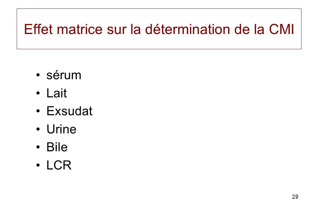 29 Effet matrice sur la détermination de la CMI sérum Lait Exsudat Urine Bile LCR