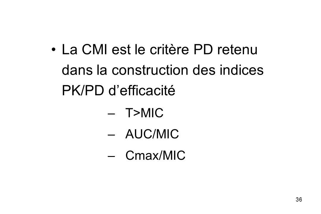 36 La CMI est le critère PD retenu dans la construction des indices PK/PD defficacité –T>MIC –AUC/MIC –Cmax/MIC