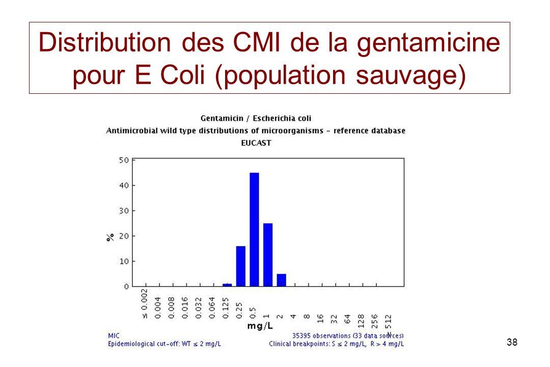 38 Distribution des CMI de la gentamicine pour E Coli (population sauvage)