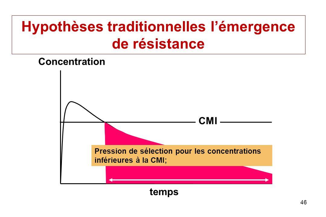 46 Pression de sélection pour les concentrations inférieures à la CMI; CMI temps Concentration Hypothèses traditionnelles lémergence de résistance